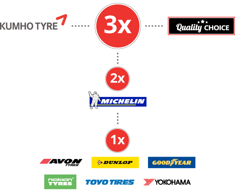 Tesco Clubcard points on tyres at Blackcircles.com